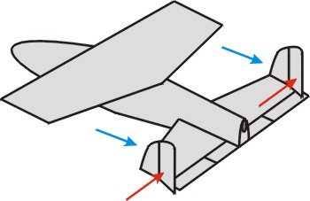 Classic ruddersat wingtips of rear wing: The rudder forces (red push the rear wing sideways). But, remember, the distance of these rudders to the Cg is rather short when compared to other airplanes. The DRAG of the rudder with deflected control-surface (blue) is the same on each side. So they are making no changes in steering.