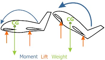 Here two situations can be seen. First the cruising condition, second the tandem during landing while using a higher angle of attack. The lift forces have shifted backwards. The rear wing lift force is further away from the CG and generates a larger moment than while cruising. The first wing lift force is closer to the CG and has to be larger to compensate the moments. But anyway, here with tandems we use LIFT. Conventional airplanes have to use more downwards pushing force at the tail.